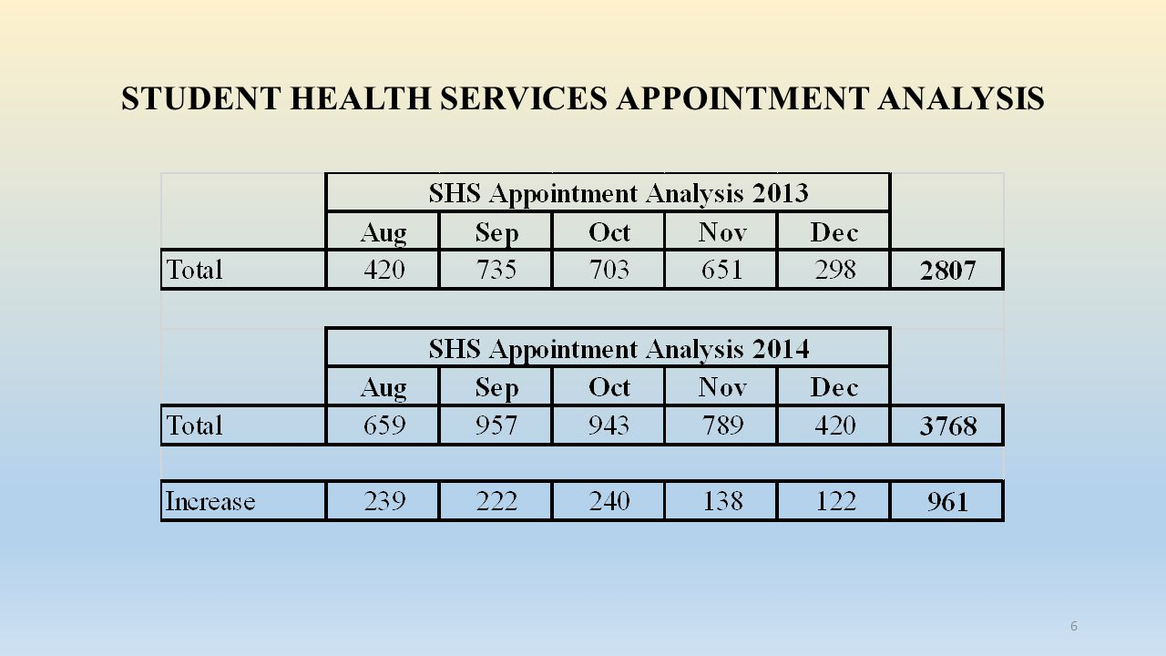 STUDENT HEALTH SERVICES APPOINTMENT ANALYSIS 6
