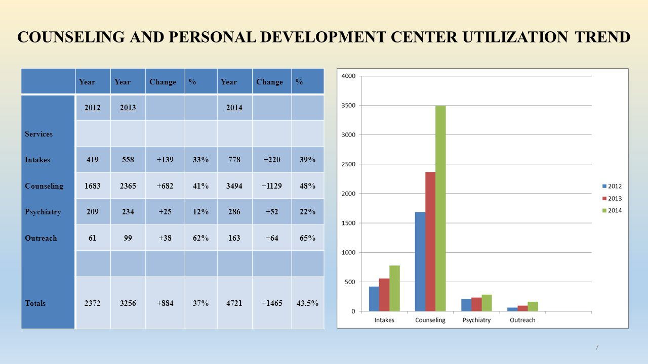 COUNSELING AND PERSONAL DEVELOPMENT CENTER UTILIZATION TREND Year Change%YearChange% 20122013 2014 Services Intakes419558+13933%778+22039% Counseling16832365+68241%3494+112948% Psychiatry209234+2512%286+5222% Outreach6199+3862%163+6465% Totals23723256+88437%4721+146543.5% 7