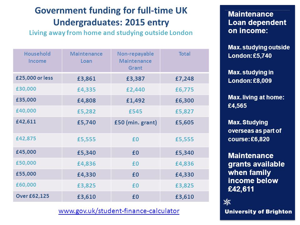 Maintenance Loan dependent on income: Max. studying outside London: £5,740 Max.