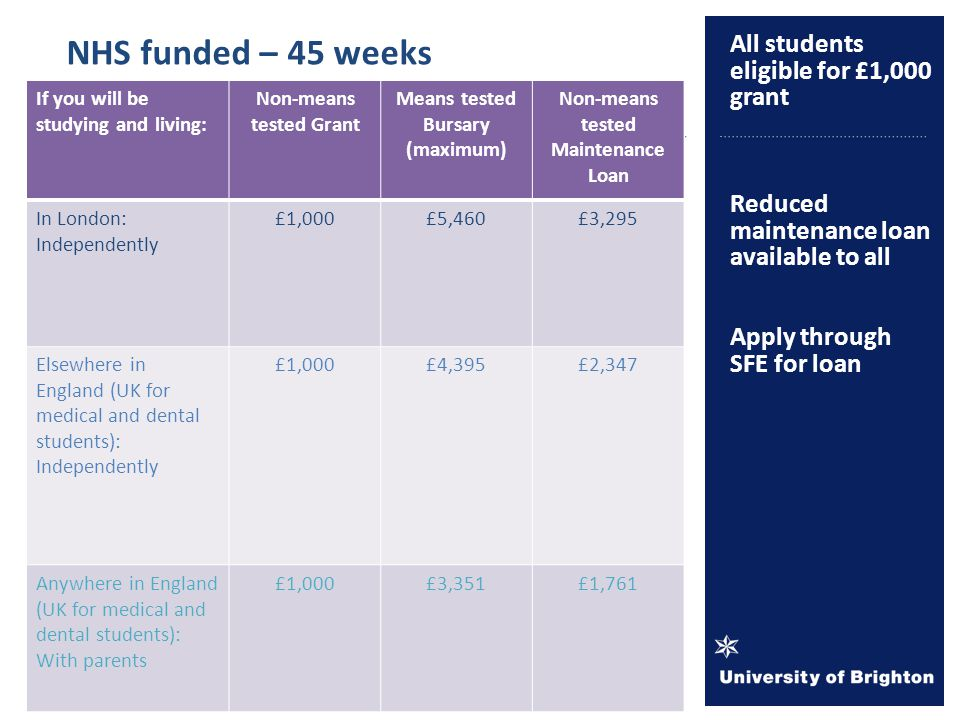All students eligible for £1,000 grant Reduced maintenance loan available to all Apply through SFE for loan NHS funded – 45 weeks If you will be studying and living: Non-means tested Grant Means tested Bursary (maximum) Non-means tested Maintenance Loan In London: Independently £1,000£5,460£3,295 Elsewhere in England (UK for medical and dental students): Independently £1,000£4,395£2,347 Anywhere in England (UK for medical and dental students): With parents £1,000£3,351£1,761