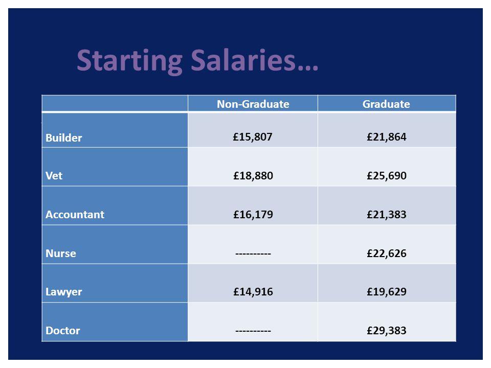 Starting Salaries… Non-GraduateGraduate Builder £15,807£21,864 Vet £18,880 £25,690 Accountant £16,179 £21,383 Nurse ---------- £22,626 Lawyer £14,916 £19,629 Doctor----------£29,383