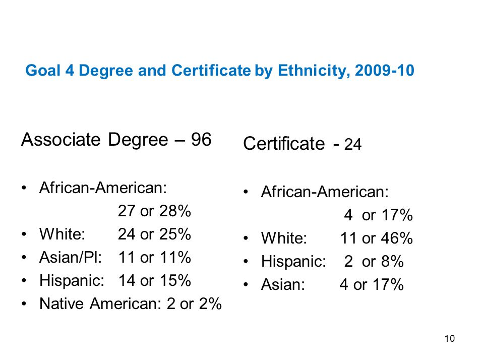 Goal 4 Degree and Certificate by Ethnicity, 2009-10 Associate Degree – 96 African-American: 27 or 28% White: 24 or 25% Asian/Pl: 11 or 11% Hispanic: 14 or 15% Native American: 2 or 2% Certificate - 24 African-American: 4 or 17% White: 11 or 46% Hispanic: 2 or 8% Asian: 4 or 17% 10