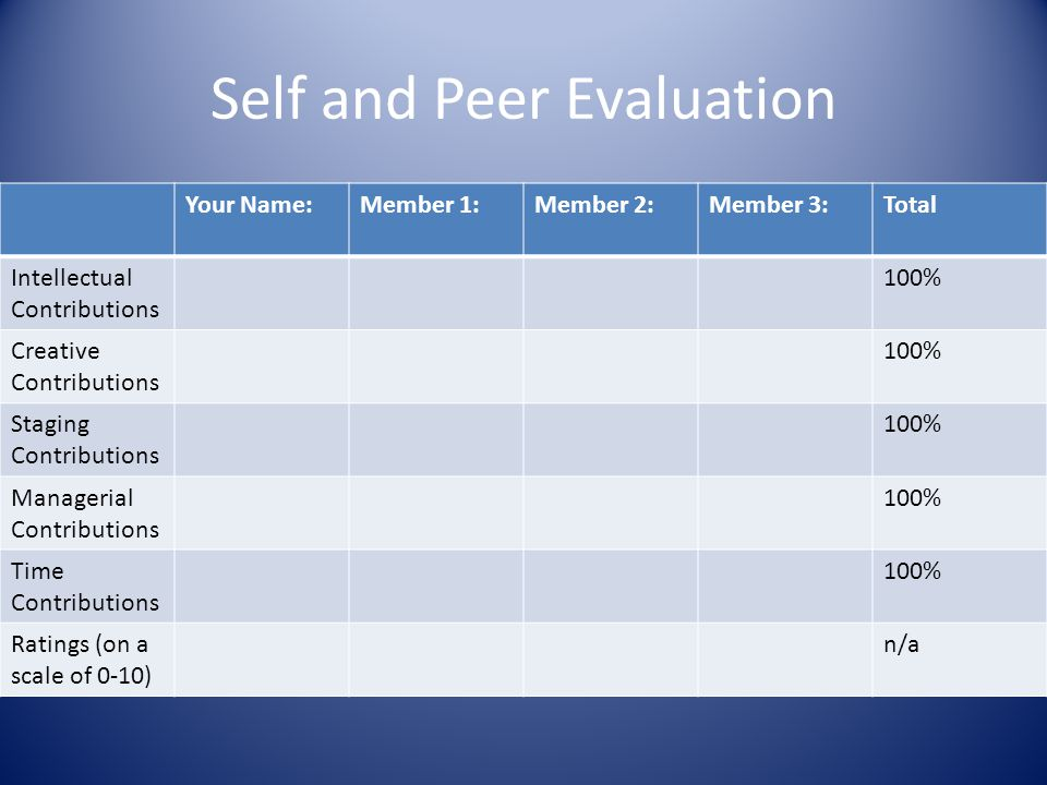 Self and Peer Evaluation Your Name:Member 1:Member 2:Member 3:Total Intellectual Contributions 100% Creative Contributions 100% Staging Contributions 100% Managerial Contributions 100% Time Contributions 100% Ratings (on a scale of 0-10) n/a