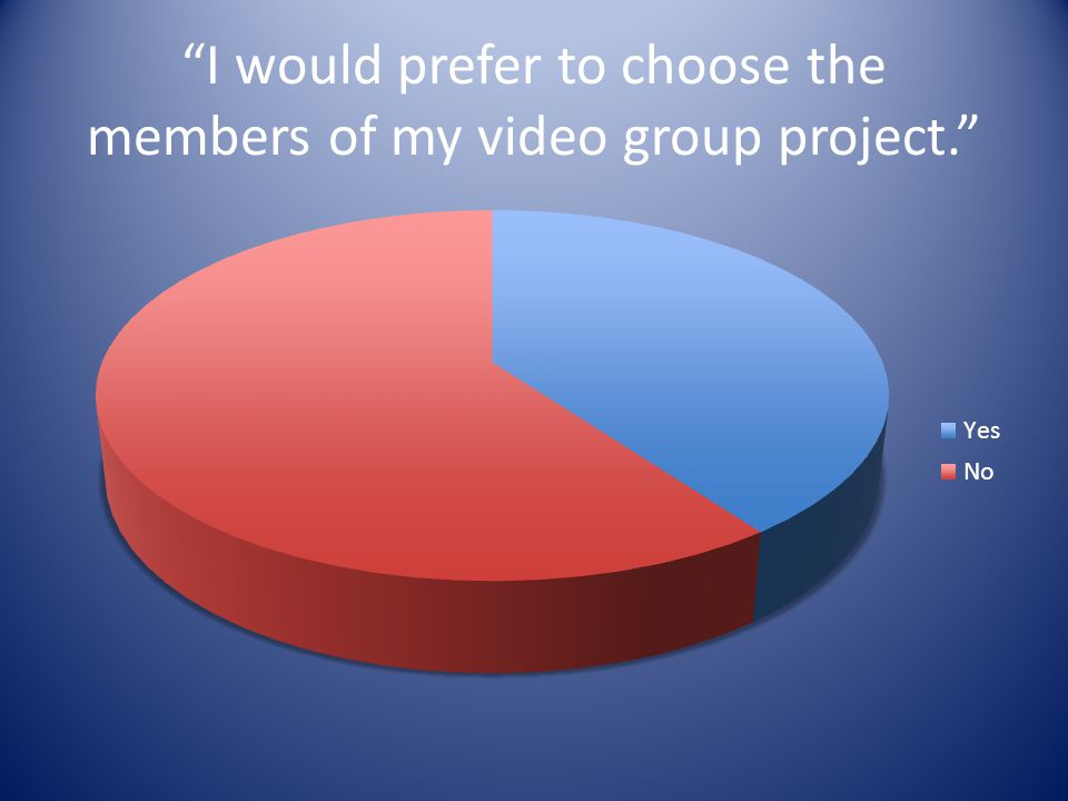 I would prefer to choose the members of my video group project.
