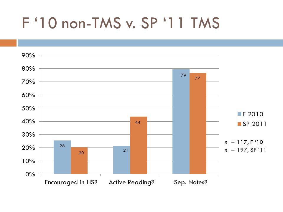 F '10 non-TMS v. SP '11 TMS 26 20 21 79 77