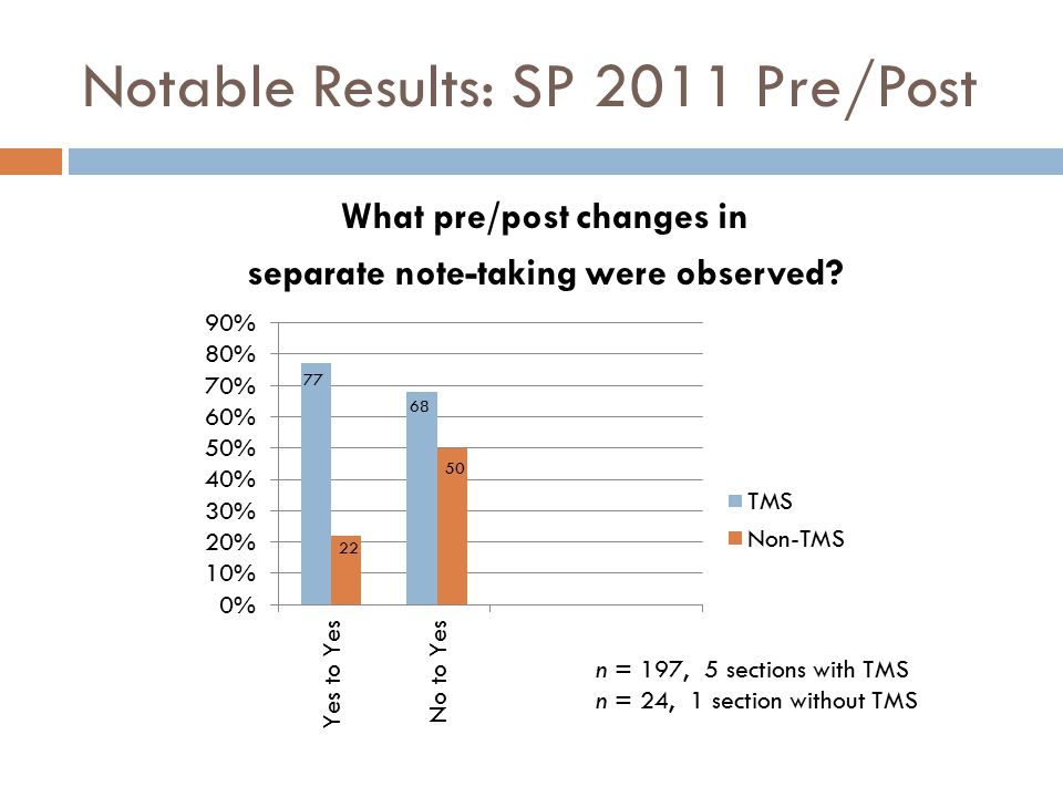 What pre/post changes in separate note-taking were observed.