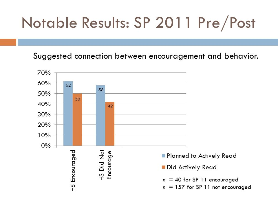 Notable Results: SP 2011 Pre/Post Suggested connection between encouragement and behavior.
