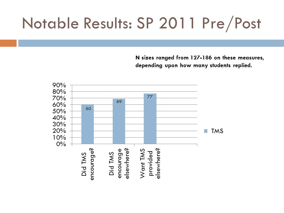 Notable Results: SP 2011 Pre/Post N sizes ranged from 127-186 on these measures, depending upon how many students replied.