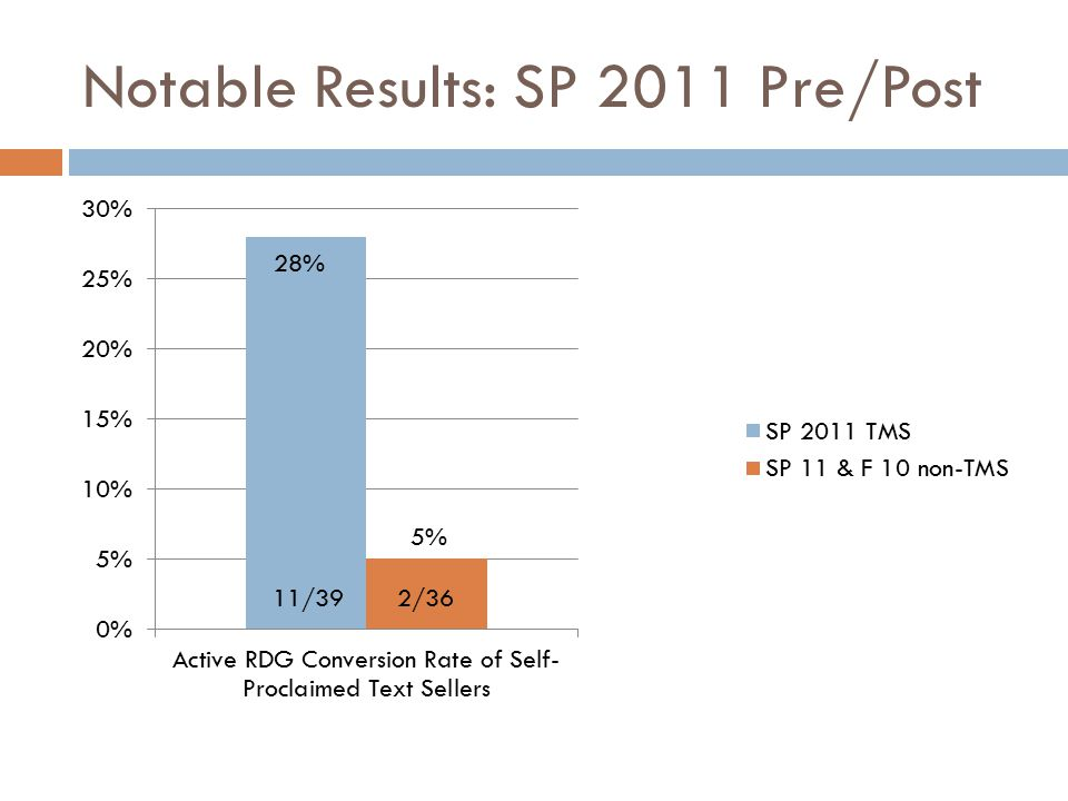 Notable Results: SP 2011 Pre/Post 11/39
