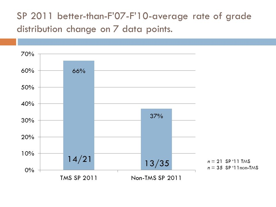 SP 2011 better-than-F'07-F'10-average rate of grade distribution change on 7 data points.