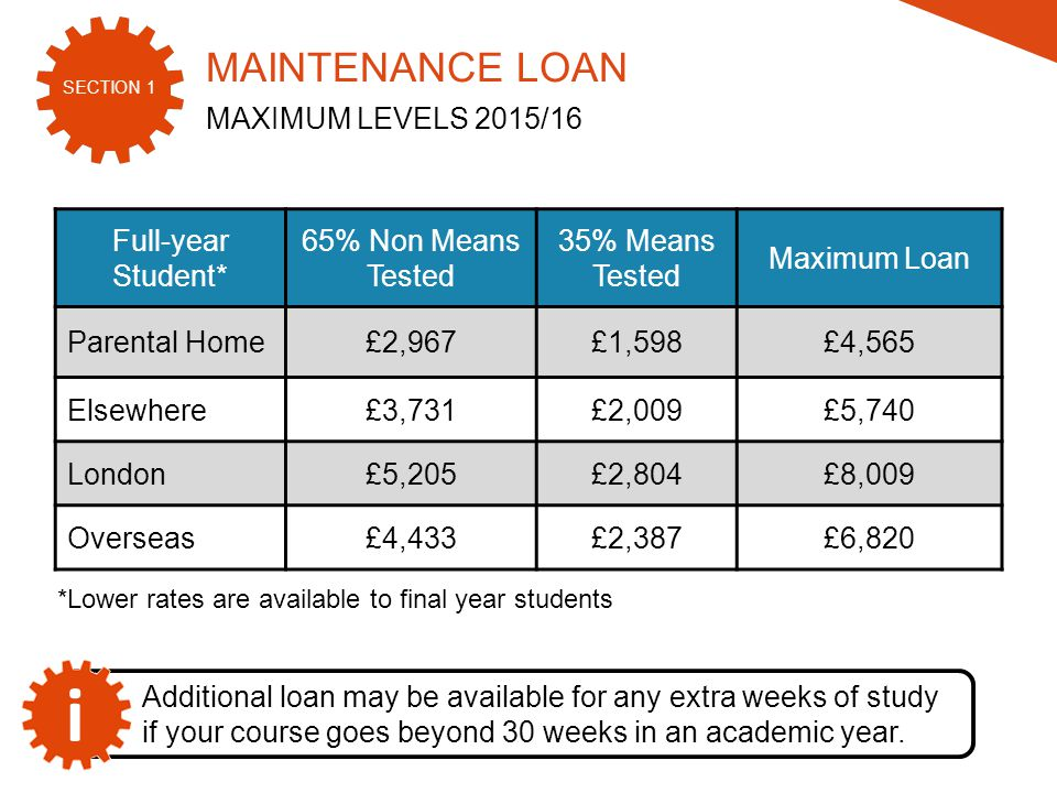 SECTION 1 2015/16 Full-year Student* 65% Non Means Tested 35% Means Tested Maximum Loan Parental Home£2,967£1,598£4,565 Elsewhere£3,731£2,009£5,740 London£5,205£2,804£8,009 Overseas£4,433£2,387£6,820 i Additional loan may be available for any extra weeks of study if your course goes beyond 30 weeks in an academic year.