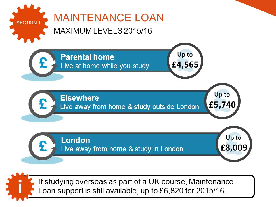 SECTION 1 2015/16 London Live away from home & study in London Up to £8,009 £ Elsewhere Live away from home & study outside London Up to £5,740 £ Parental home Live at home while you study Up to £4,565 £ MAINTENANCE LOAN MAXIMUM LEVELS 2015/16 If studying overseas as part of a UK course, Maintenance Loan support is still available, up to £6,820 for 2015/16.