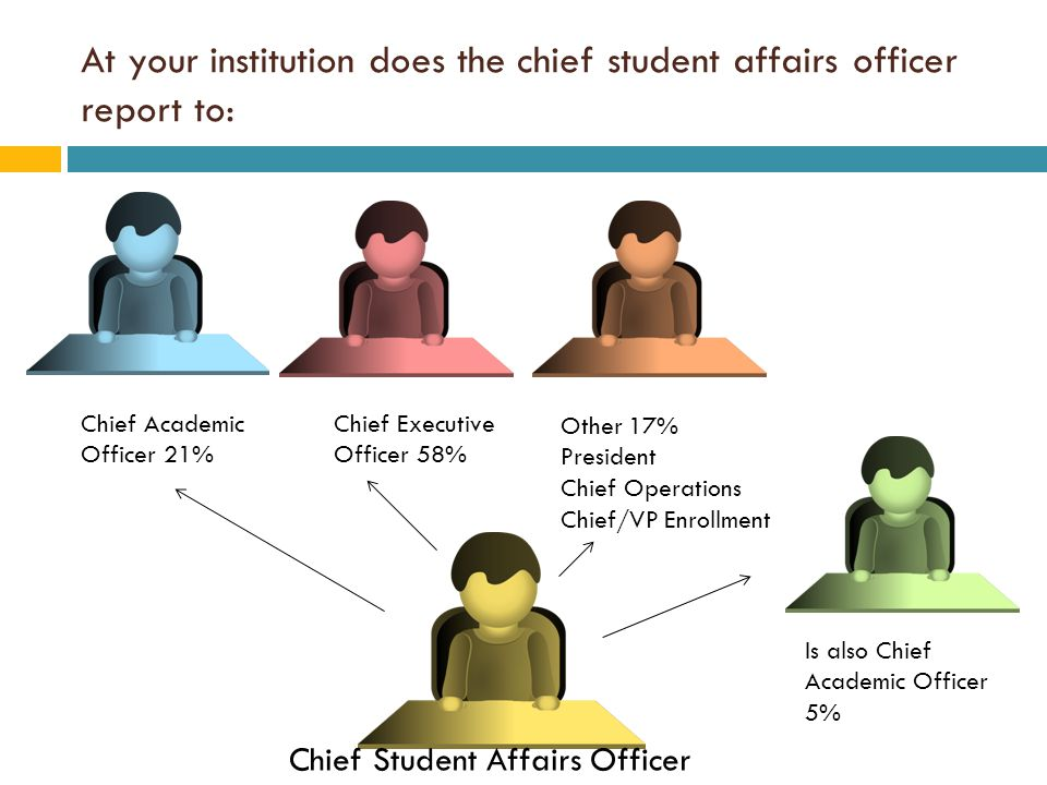 At your institution does the chief student affairs officer report to: Chief Student Affairs Officer Chief Academic Officer 21% Chief Executive Officer 58% Other 17% President Chief Operations Chief/VP Enrollment Is also Chief Academic Officer 5%