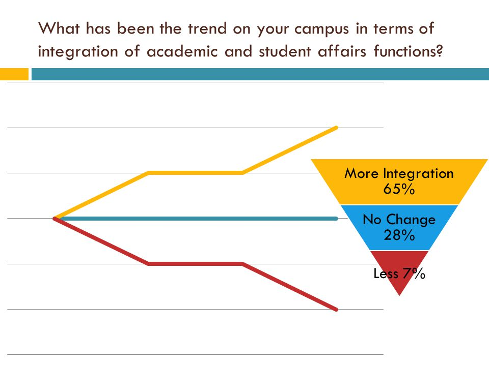 What has been the trend on your campus in terms of integration of academic and student affairs functions.