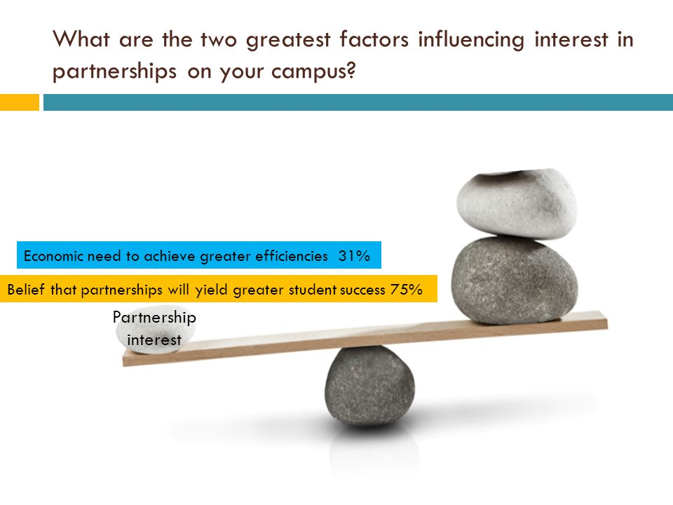 What are the two greatest factors influencing interest in partnerships on your campus.