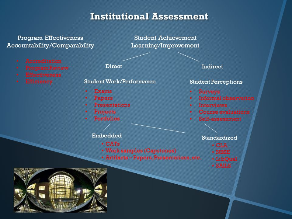 Institutional Assessment Direct Program Effectiveness Accountability/Comparability Student Achievement Learning/Improvement Indirect Student Work/Performance Surveys Informal observation Interviews Course evaluations Self-assessment Student Perceptions Exams Papers Presentations Projects Portfolios Accreditation Program Review Effectiveness Efficiency Standardized Embedded CATs Work samples (Capstones) Artifacts – Papers, Presentations, etc.