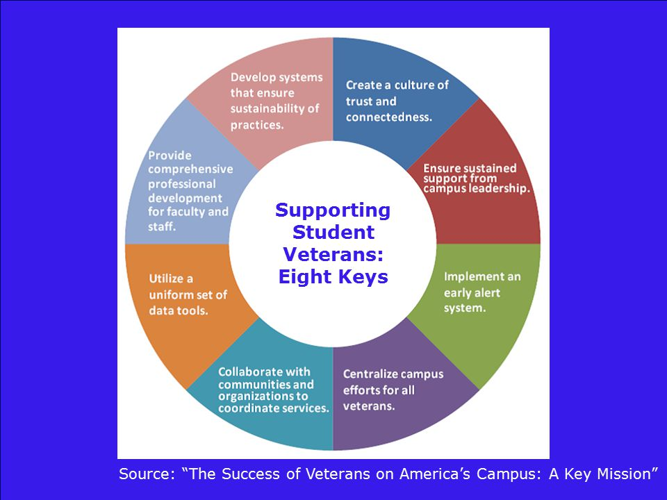 Supporting Student Veterans: Eight Keys Source: The Success of Veterans on America's Campus: A Key Mission