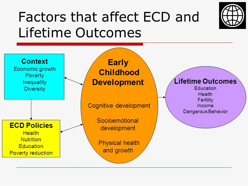 Factors that affect ECD and Lifetime Outcomes Context Economic growth Poverty Inequality Diversity ECD Policies Health Nutrition Education Poverty reduction Early Childhood Development Cognitive development Socioemotional development Physical health and growth Lifetime Outcomes Education Health Fertility Income Dangerous Behavior
