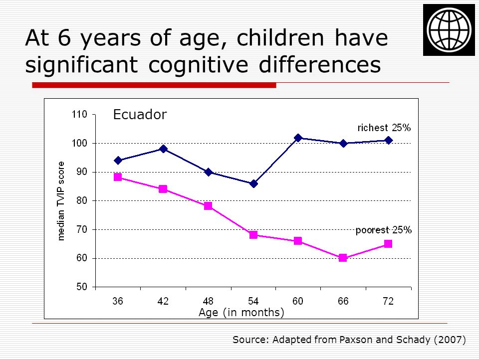 At 6 years of age, children have significant cognitive differences Source: Adapted from Paxson and Schady (2007) Ecuador Age (in months)