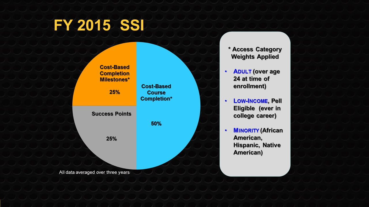 FY 2015 SSI