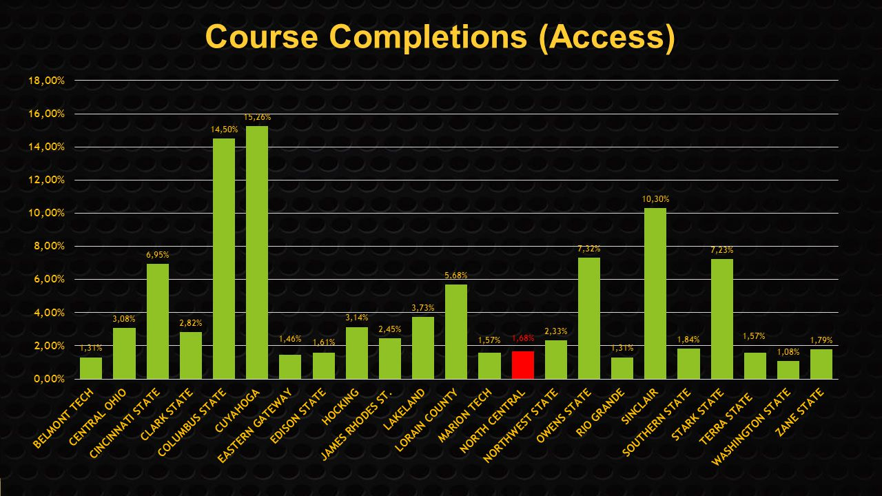 CourseCompletions (Access) Course Completions (Access)