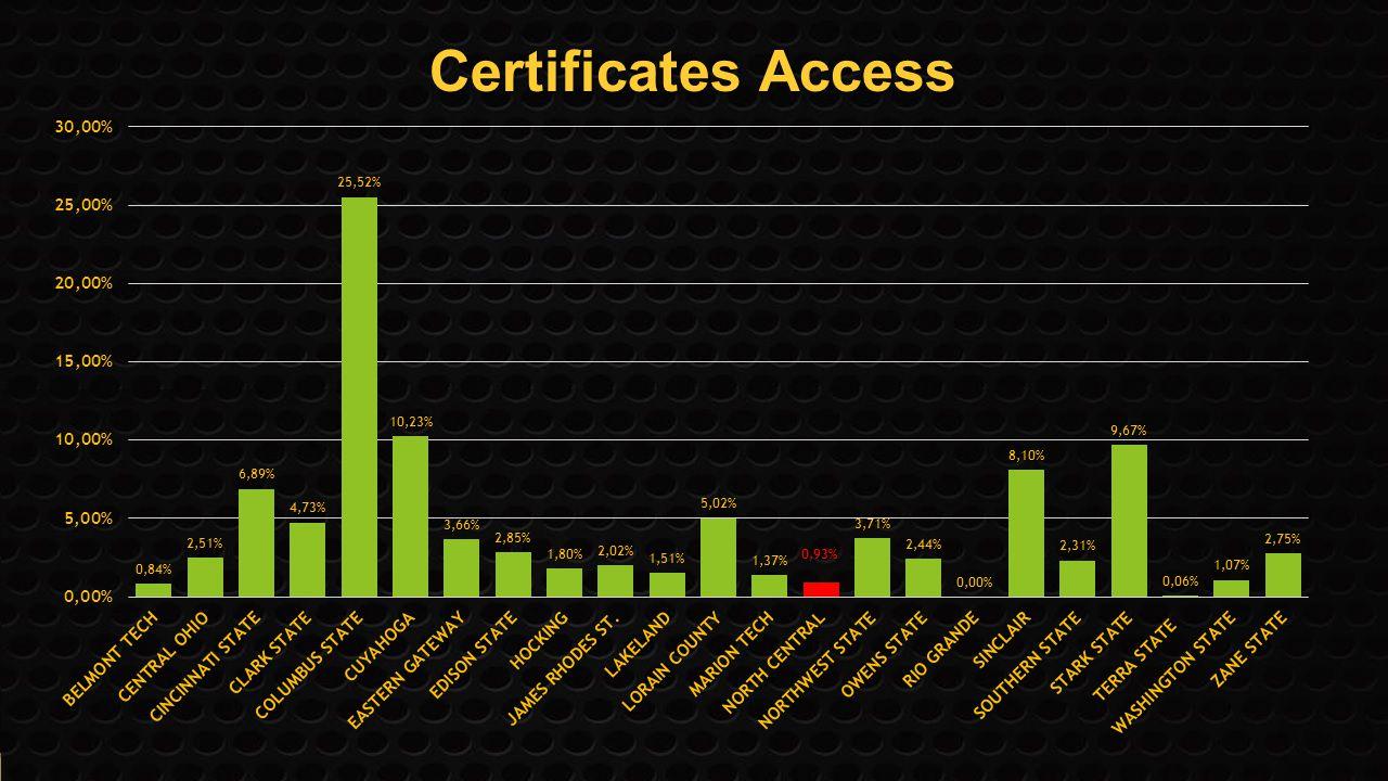 Certificates Access