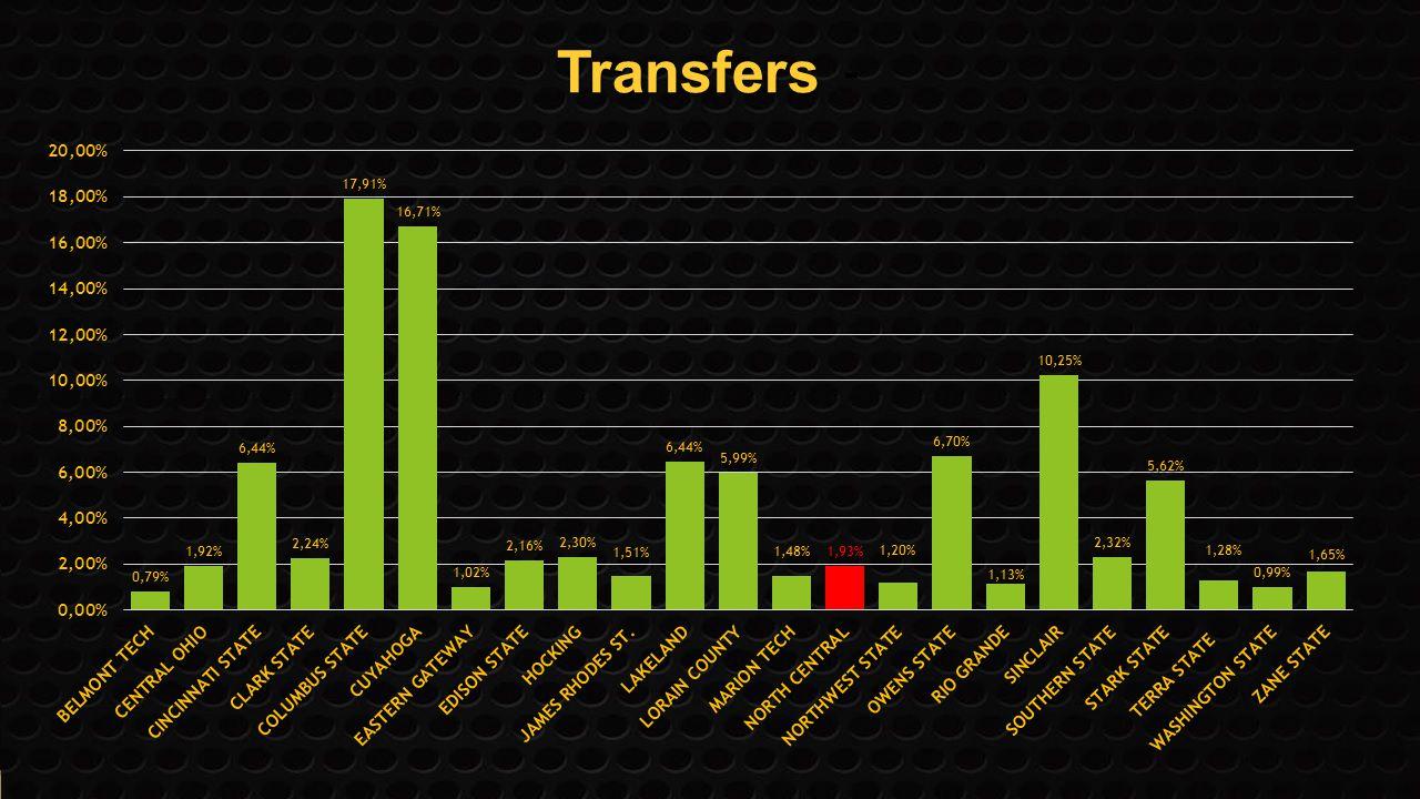 Transfers Transfers -