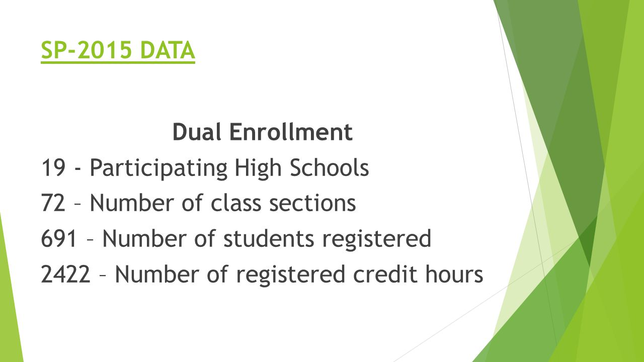 SP-2015 DATA Dual Enrollment 19 - Participating High Schools 72 – Number of class sections 691 – Number of students registered 2422 – Number of registered credit hours