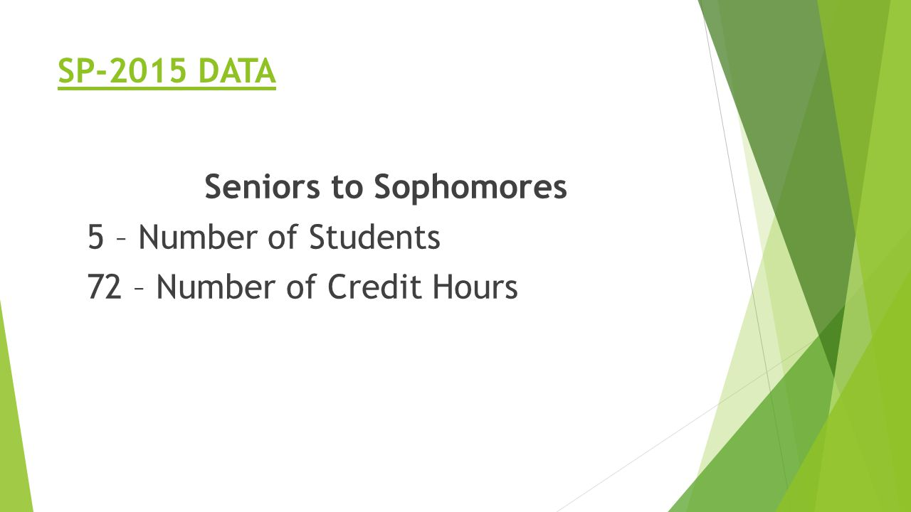 SP-2015 DATA Seniors to Sophomores 5 – Number of Students 72 – Number of Credit Hours