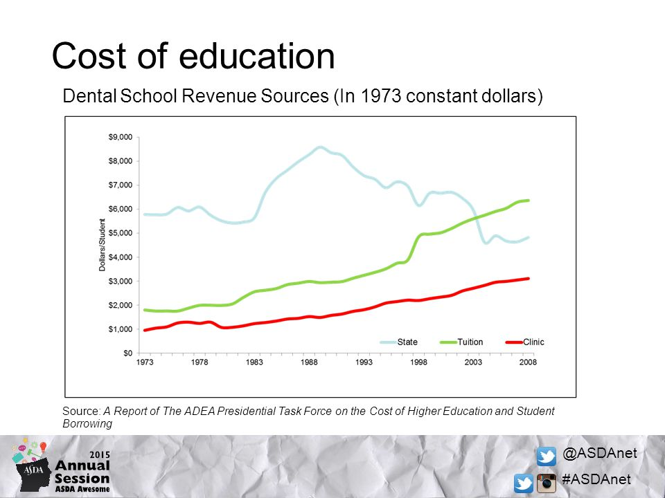 @ASDAnet #ASDAnet Cost of education Dental School Revenue Sources (In 1973 constant dollars) Source: A Report of The ADEA Presidential Task Force on the Cost of Higher Education and Student Borrowing