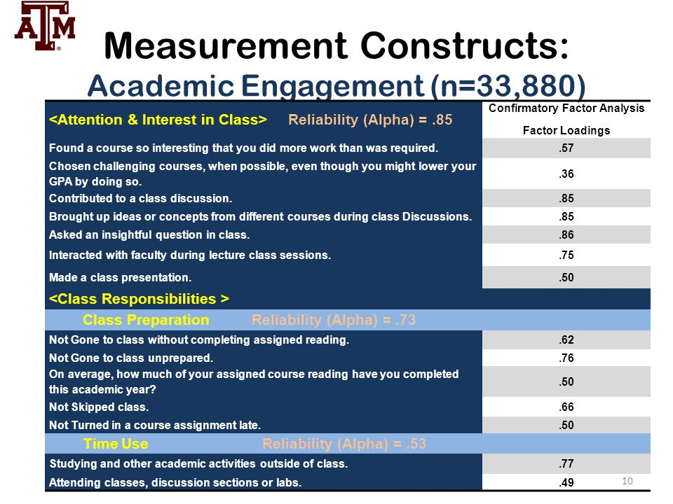 Measurement Constructs: Academic Engagement (n=33,880) Reliability (Alpha) =.85 Confirmatory Factor Analysis Factor Loadings Found a course so interes