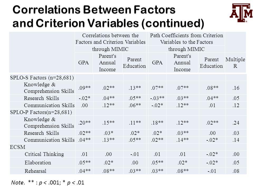 SPLO-S Factors (n=28,681) Knowledge & Comprehension Skills.09**.02**.13**.07**.08**.16 Research Skills -.02*.04**.05**-.03**.03**.04**.05 Communicatio