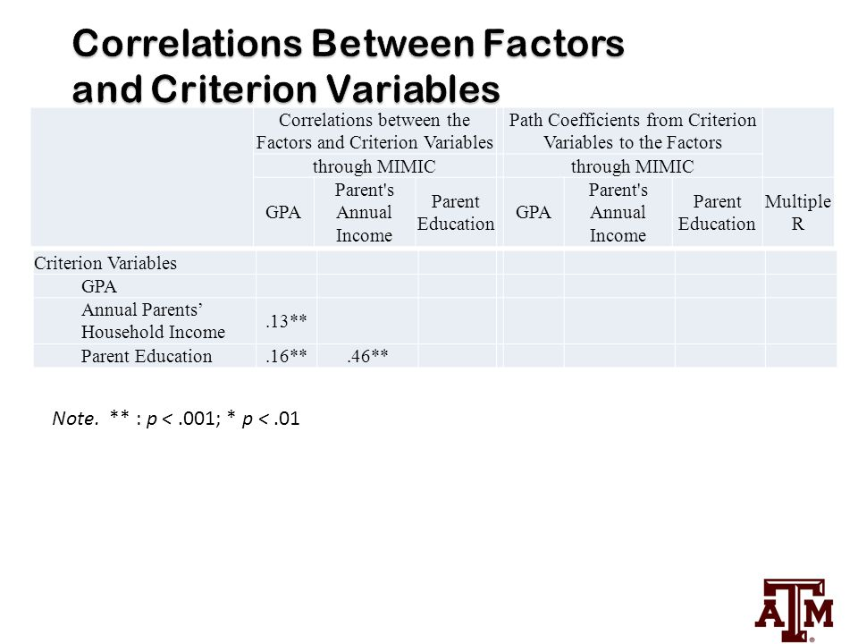 Criterion Variables GPA Annual Parents' Household Income.13** Parent Education.16**.46** Correlations between the Factors and Criterion Variables Path