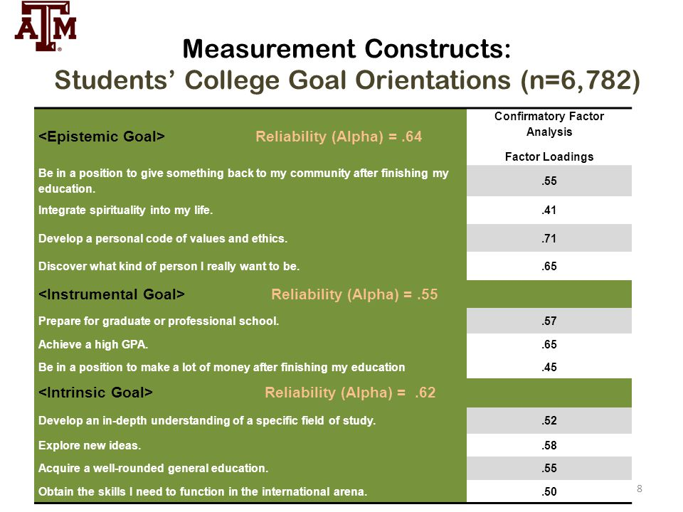 Measurement Constructs: Students' College Goal Orientations (n=6,782) Reliability (Alpha) =.64 Confirmatory Factor Analysis Factor Loadings Be in a po