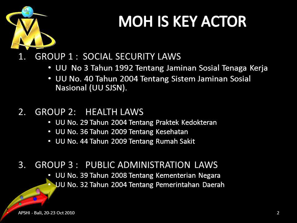 1.GROUP 1 : SOCIAL SECURITY LAWS UU No 3 Tahun 1992 Tentang Jaminan Sosial Tenaga Kerja UU No.