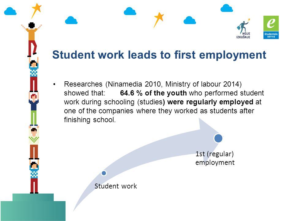 Student work leads to first employment Researches (Ninamedia 2010, Ministry of labour 2014) showed that: 64.6 % of the youth who performed student work during schooling (studies) were regularly employed at one of the companies where they worked as students after finishing school.