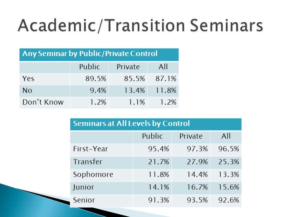 Any Seminar by Public/Private Control PublicPrivateAll Yes89.5%85.5%87.1% No9.4%13.4%11.8% Don't Know1.2%1.1%1.2% Seminars at All Levels by Control PublicPrivateAll First-Year95.4%97.3%96.5% Transfer21.7%27.9%25.3% Sophomore11.8%14.4%13.3% Junior14.1%16.7%15.6% Senior91.3%93.5%92.6%