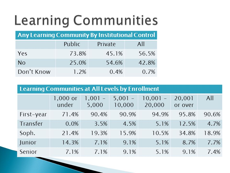 Any Learning Community By Institutional Control PublicPrivateAll Yes73.8%45.1%56.5% No25.0%54.6%42.8% Don't Know1.2%0.4%0.7% Learning Communities at All Levels by Enrollment 1,000 or under 1,001 – 5,000 5,001 – 10,000 10,001 – 20,000 20,001 or over All First-year71.4%90.4%90.9%94.9%95.8%90.6% Transfer0.0%3.5%4.5%5.1%12.5%4.7% Soph.21.4%19.3%15.9%10.5%34.8%18.9% Junior14.3%7.1%9.1%5.1%8.7%7.7% Senior7.1% 9.1%5.1%9.1%7.4%