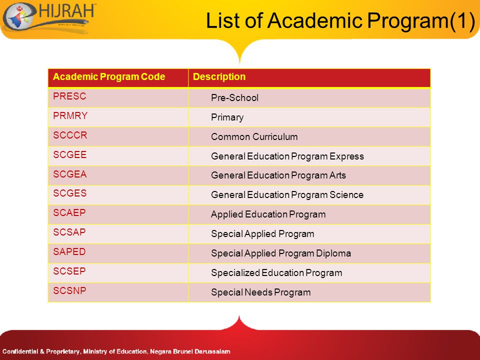 List of Academic Program(1) Academic Program CodeDescription PRESC Pre-School PRMRY Primary SCCCR Common Curriculum SCGEE General Education Program Express SCGEA General Education Program Arts SCGES General Education Program Science SCAEP Applied Education Program SCSAP Special Applied Program SAPED Special Applied Program Diploma SCSEP Specialized Education Program SCSNP Special Needs Program