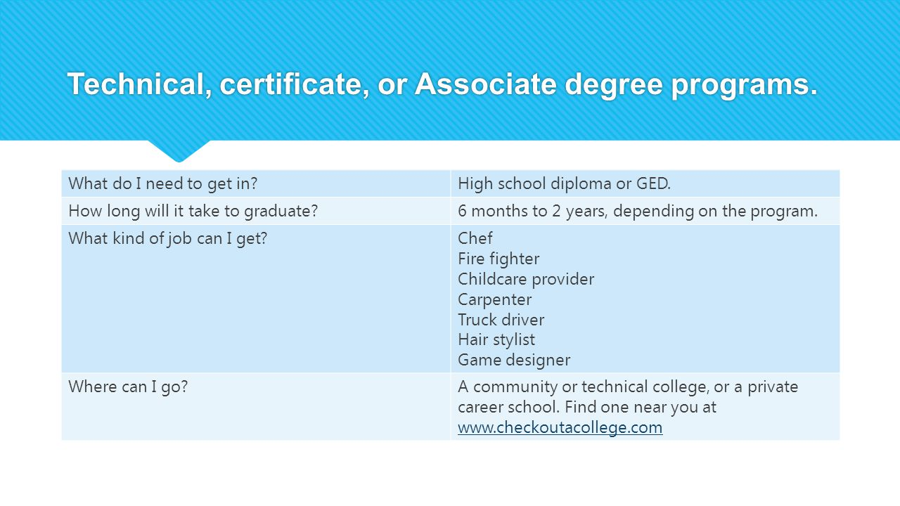 Technical, certificate, or Associate degree programs. What do I need to get in?High school diploma or GED. How long will it take to graduate?6 months