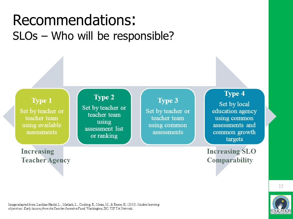 Recommendations : SLOs – Who will be responsible? 15 Increasing Teacher Agency Increasing SLO Comparability Type 1 Set by teacher or teacher team usin