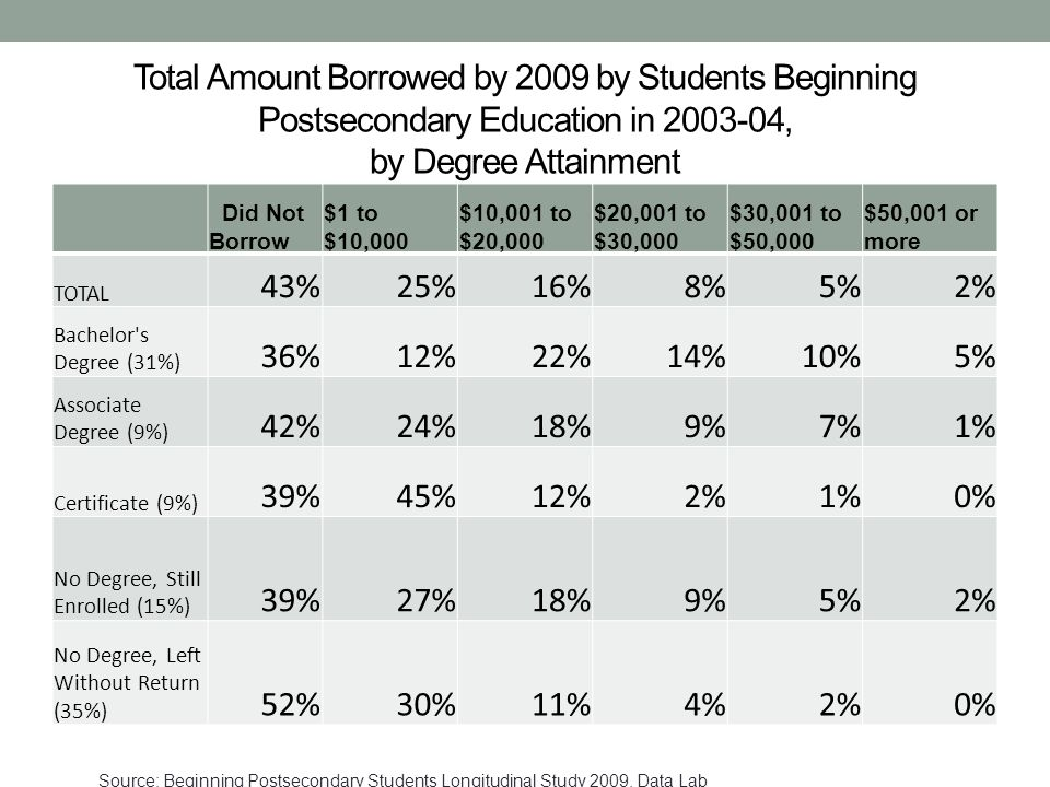 Total Amount Borrowed by 2009 by Students Beginning Postsecondary Education in 2003-04, by Degree Attainment Did Not Borrow $1 to $10,000 $10,001 to $20,000 $20,001 to $30,000 $30,001 to $50,000 $50,001 or more TOTAL 43%25%16%8%5%2% Bachelor s Degree (31%) 36%12%22%14%10%5% Associate Degree (9%) 42%24%18%9%7%1% Certificate (9%) 39%45%12%2%1%0% No Degree, Still Enrolled (15%) 39%27%18%9%5%2% No Degree, Left Without Return (35%) 52%30%11%4%2%0% Source: Beginning Postsecondary Students Longitudinal Study 2009, Data Lab