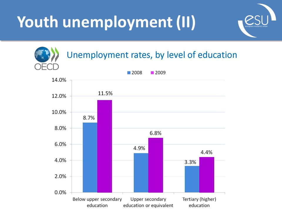 Youth unemployment (II)