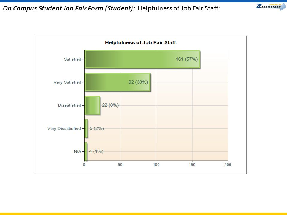 On Campus Student Job Fair Form (Student): Registration Process: