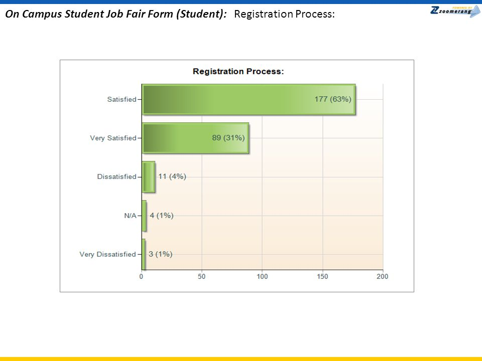 On Campus Student Job Fair Form (Student): Variety of campus employers in attendance: