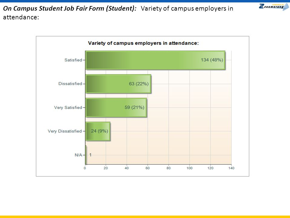 On Campus Student Job Fair Form (Student): Helpfulness of Job Fair materials: