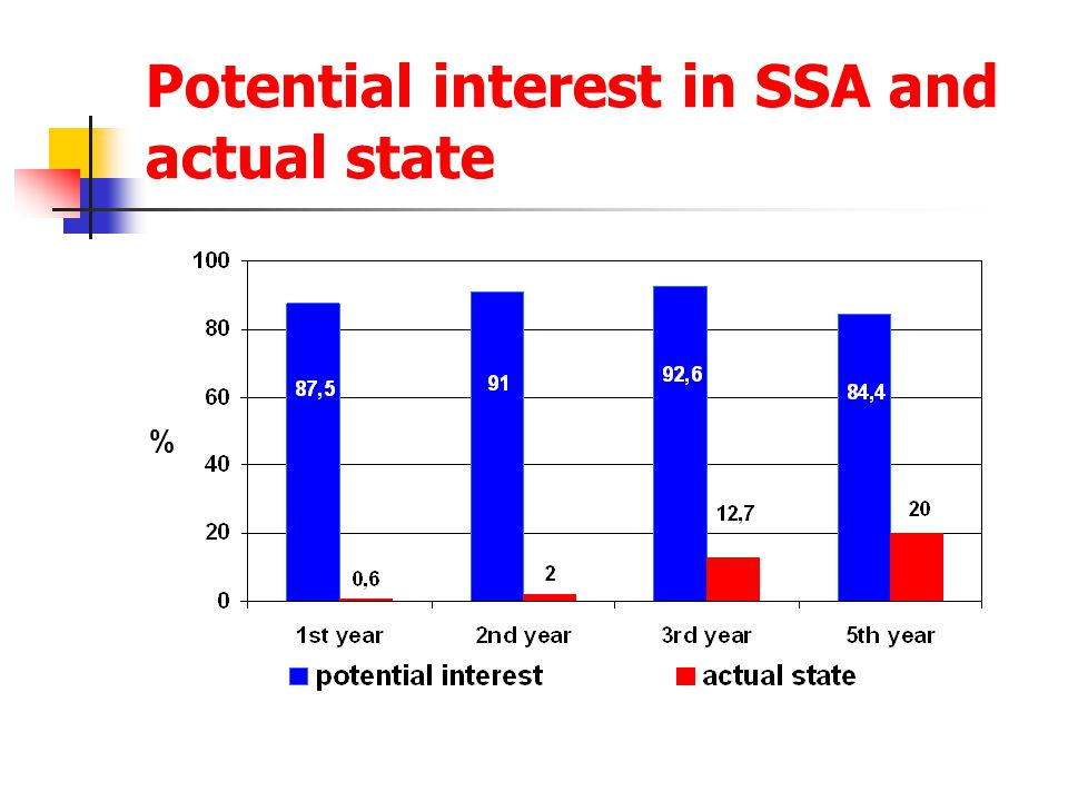 Potential interest in SSA and actual state %