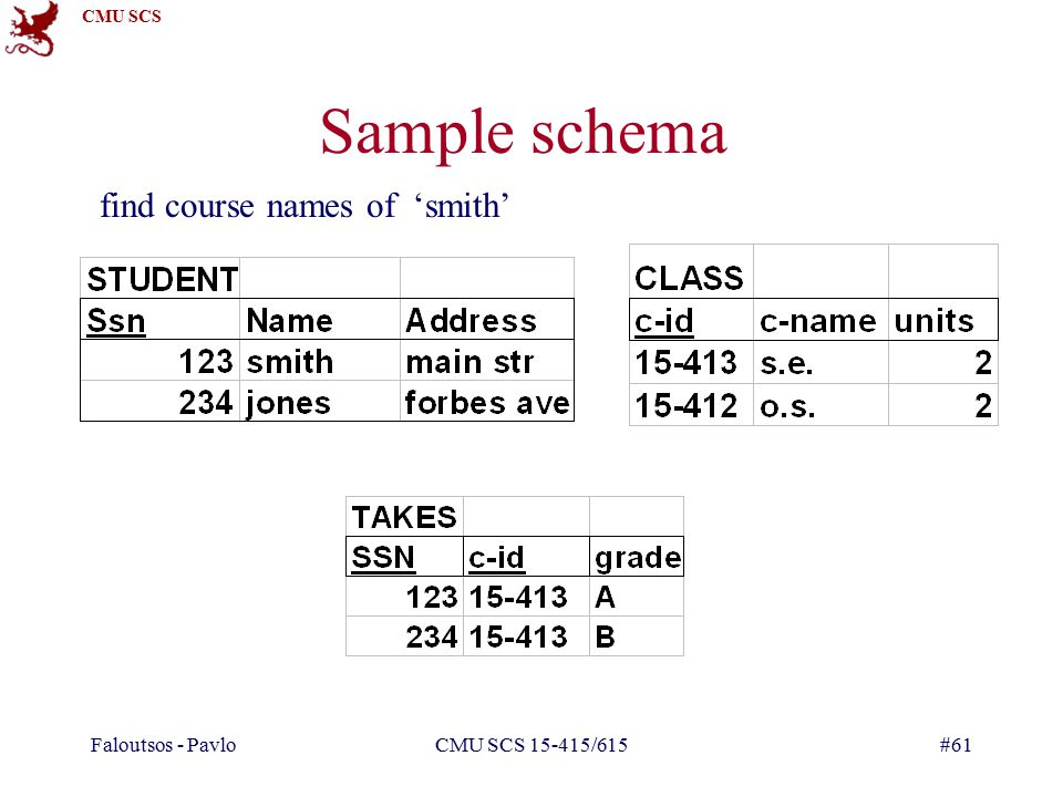 CMU SCS Faloutsos - PavloCMU SCS /615#61 Sample schema find course names of 'smith'