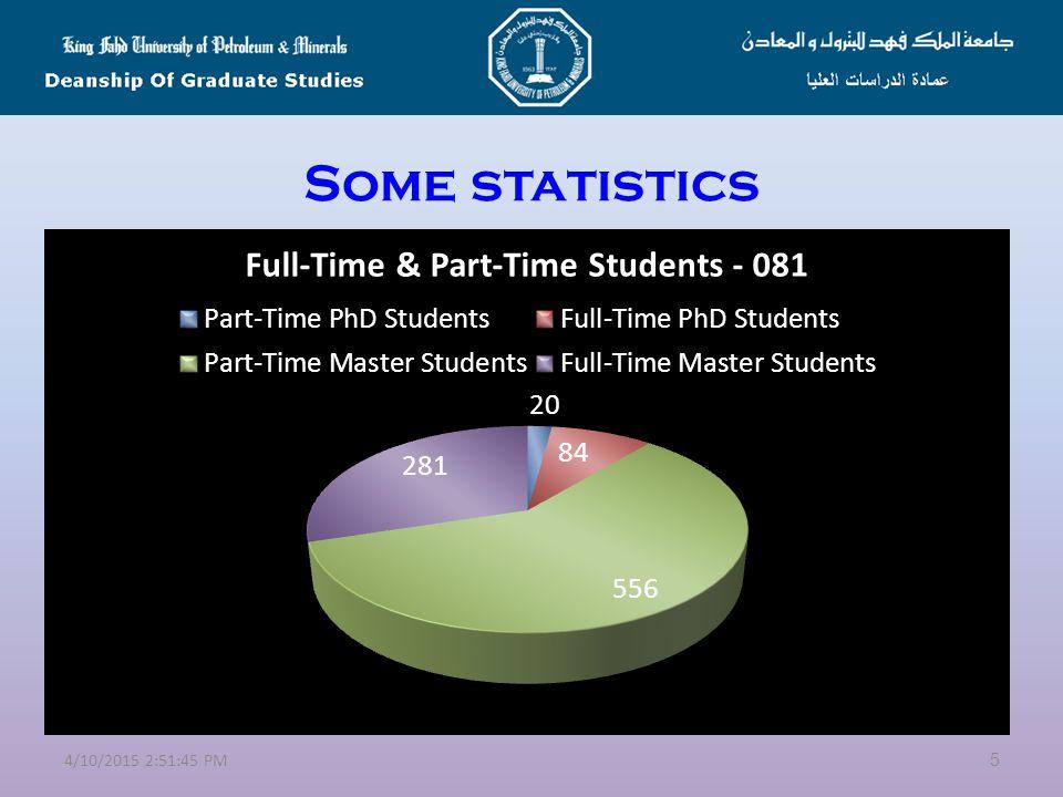 Some statistics 44/10/2015 2:53:21 PM