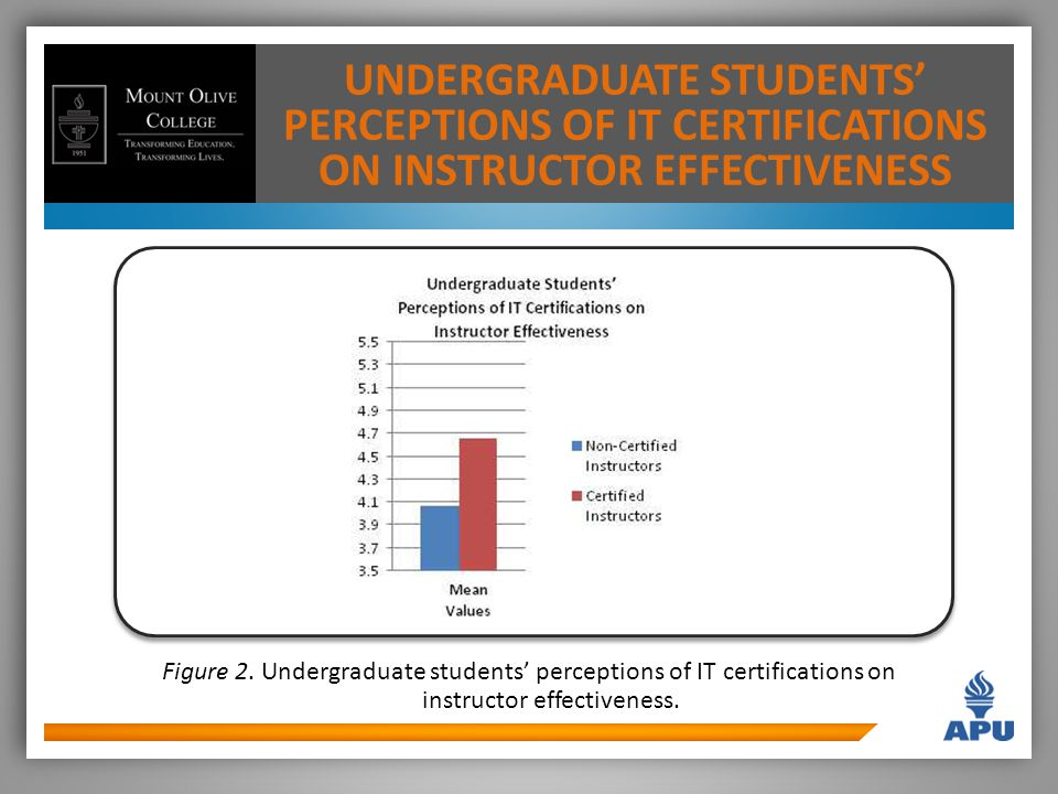 UNDERGRADUATE STUDENTS' PERCEPTIONS OF IT CERTIFICATIONS ON INSTRUCTOR EFFECTIVENESS Figure 2.